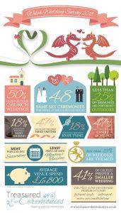 Get Wed in Wales
